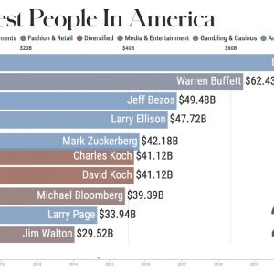 The 10 Richest People In America From 2010-2021 | Forbes